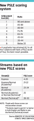 Watch the video to find out how both the current and new psle scoring systems work, and what the key differences are. Psle Scoring Revamp T Score Replaced By Eight Wider Grade Bands In 2021 Parenting Education News Top Stories The Straits Times