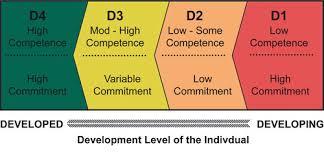leadership vs management essay leadership vs management essay 1020 words