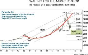 Parabolic Arc What Goes Up Futures