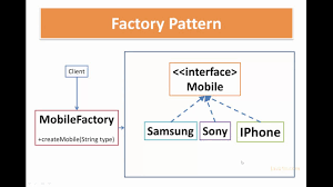 Factory Pattern Java Beauteous Factory Pattern In Java Factory Design Pattern Example Java48s