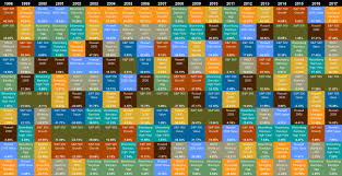 Investment Diversification Chart How To Retire Richer Using The Callan Chart Money