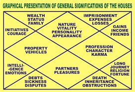 Graphical Representation Of Charts Bharatiya Jyotish