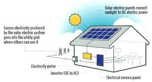 solar panels home installation solar panels wiring diagram solar solar panels home installation grid tied home solar panel systems solar energy system installation cost solar solar panels home installation