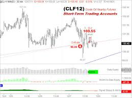 Cast Chart Elliott Wave Technology Automated Trading And Investment