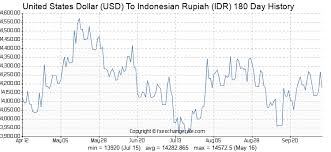 United States Dollar Usd To Indonesian Rupiah Idr On 04