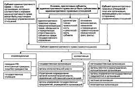 Административно правовые отношения Субъект и объект управления  Схема 5 Элементы административно правовых отношений