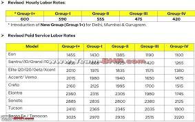 Hyundais Labour Rates For 2018 All Car Models Team Bhp