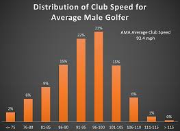 Club Head Speed Chart Performance Of The Average Male Amateur Golfer