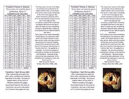 40 Day Book Of Mormon Reading Chart Hollyshome Bom Reading Chart In The Time It Took To