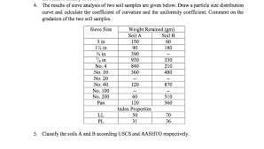 Solved 4 The Results Of Sieve Analysis Of Two Soil Sampl