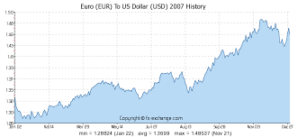 1 Euro To Dollar Chart Exchange Rate Graph Euro Dollar Forex Trading Room Free