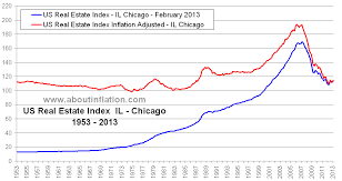 Us Inflation Historical Chart Xbox Future