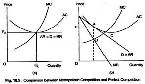 market structure and imperfect competition diagram monopolistic competition and perfect competition