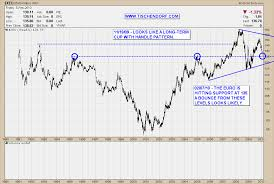 Chart Euro Technical Analysis Euro Versus Us Dollar Price Charts Euro