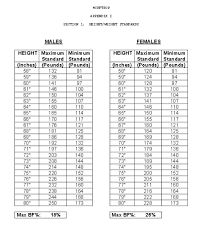Marine Corps Height And Weight Chart 2016 52 Curious Marine Corps Height And Weight Chart 2019