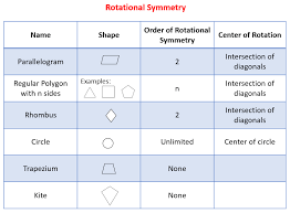 Rotational Symmetry (solutions, examples, videos, worksheets ...