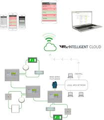 example network diagram lux intelligent emergency lighting testing lux intelligent cloud networked example 3