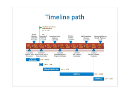 Year Timeline Template 30 Timeline Templates Excel Power Point Word Template Lab