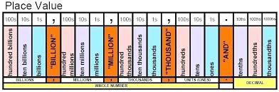 Place Value Chart Through Millions Million Place Value Charleskalajian Com