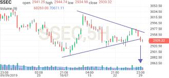 Shanghai Index Ssec Investing Com