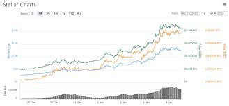 Bitcoin Ethereum Chart Psychology Of Cheap Coins Bitcoin Rebranding Coincentral