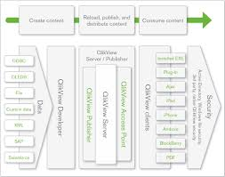 Qlikview Org Chart Introduction Of Qlikview 11 Practical Computer Applications