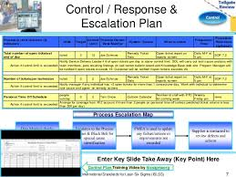 Six Sigma Raci Chart Raci Chart Control Phase Tollgate Review Termination Lease
