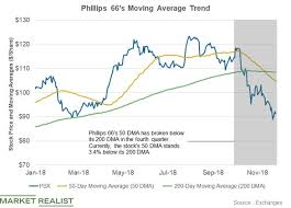 Phillips 66 Stock Price Chart Psxs 50 Day Average Falls Below Its 200 Day Average In Q4