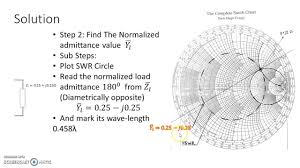 How To Read A Smith Chart Double Stub Part A