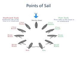 Points Of Sail Chart Sailing 101