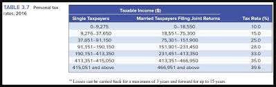 Taxable Income Chart 2016 Solved You Have Set Up Your Tax Preparation Firm As An In
