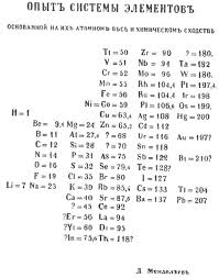 File:Mendeleev's periodic table (1869 year).jpg - Wikimedia Commons
