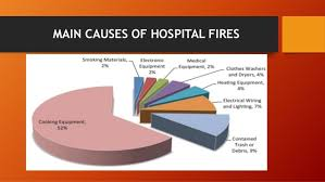 Check spelling or type a new query. Hospital Fire Prevention Amp Evacuation Who Guideline