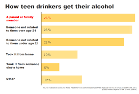 Member Did Parents Teens You Family Or A That Know Alcohol 26 Of Their From Get