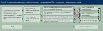 Дипломная работа Управление активами предприятия на примере  Управление активами предприятия на примере Филиала amp quot Башнефть Янаул amp quot