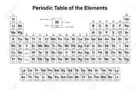 39 Periodic table of elements with charges entire – gopages.info