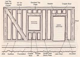 Framing sub floor skeleton that gives it support shape and a