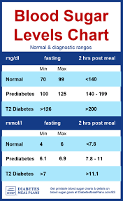 Diabetes Blood Sugar Levels Chart Printable