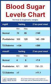 diabetes blood sugar levels chart
