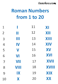 Roman Numerals Full Guide Rules For Forming Examples
