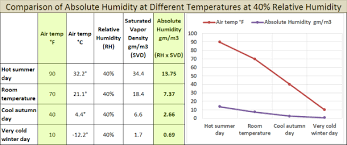 Diagnosing Window Condensation Using Absolute Humidity