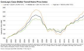 Real Estate Value Chart Volatility In Housing What Surges Crashes The Most