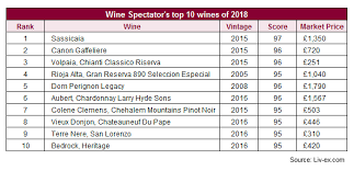 Wine Spectator Vintage Chart 2016 Wine Spectator Announces Its Top Ten Wines Of 2018 And The
