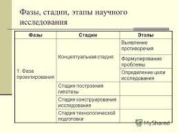 Презентация на тему Методика научного исследования Тема  4 Фазы стадии этапы научного исследования
