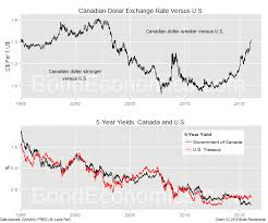 Bond Economics Canadian Bonds The Currency And Cauliflower