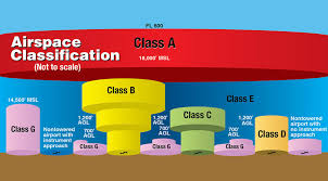 Class G Airspace Sectional Chart Sectional Chart Airspace Classification Overview Aerial Guide