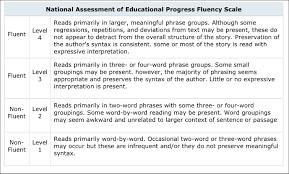 Appendices Catherine Joyce Daily Fluency Practice