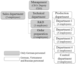 Company Organizational Chart Ceo Organizational Structure Of The Manufacturing Small Company