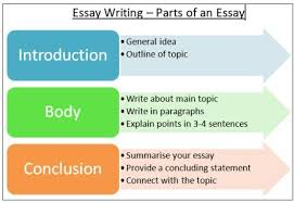 the different types of essay format language learning online essay writing bank exams insurance exams bankexams com thumb 4 there are various types