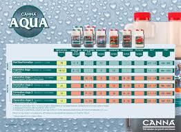 Canna Nutrients Feeding Chart Bio Canna Nutrients Feeding Chart Best Picture Of Chart
